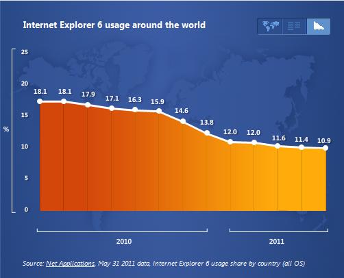 Die Verbreitung vom Internet Explorer 6 fällt stetig.