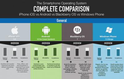 Fairer und ausführlicher Vergleich der einzelnen Smartphone-Systeme