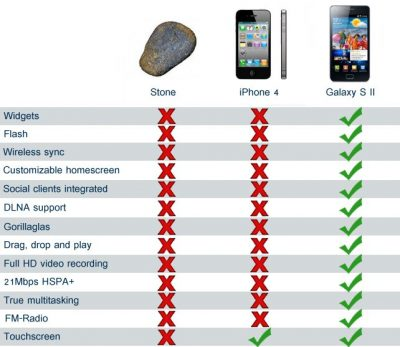 iPhone 4 vs Samsung Galaxy S2 vs Stein