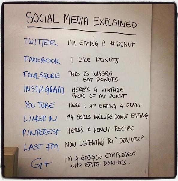 Social Media in einem Bild erklärt