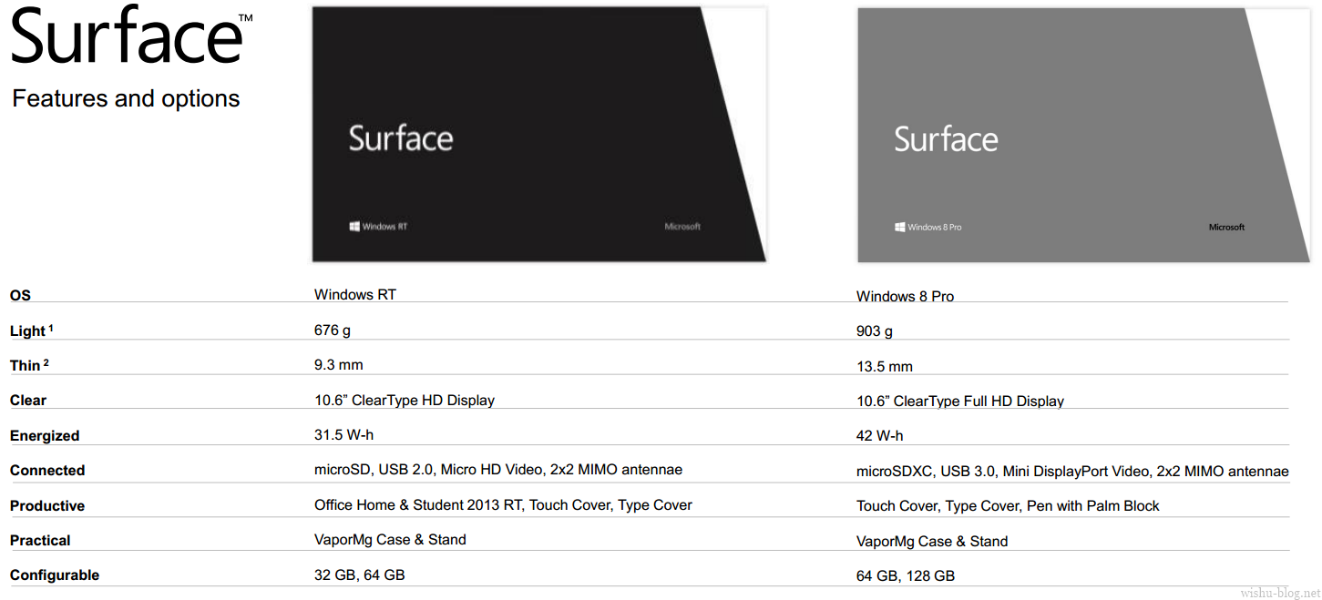 Microsoft Surface Spec-Sheet