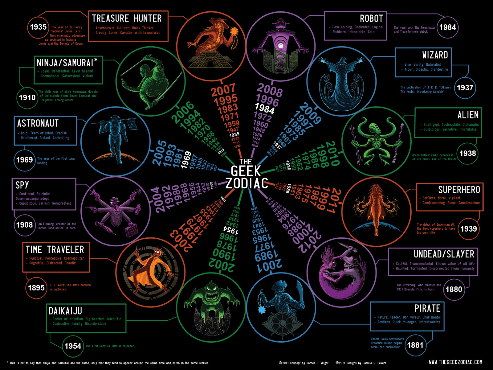 The Geek Zodiac – Der Tierkreis für Geeks & Nerds