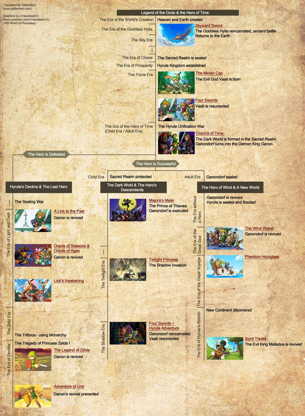 Legend of Zelda Timeline