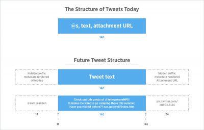 Twitter lockert das Zeichenlimit