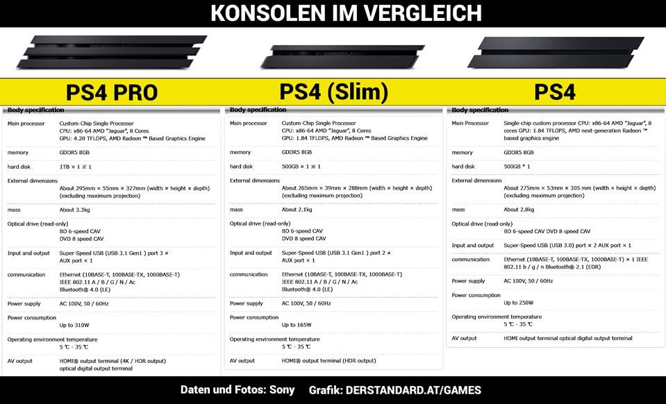 PS4, PS4 Slim und PS4 Pro im Vergleich. (Bildquelle: derStandard)