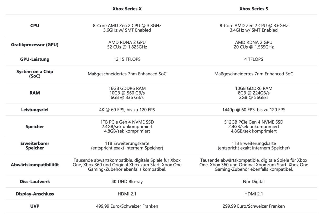 Xbox Series S vs Xbox Series X Vergleichstabelle